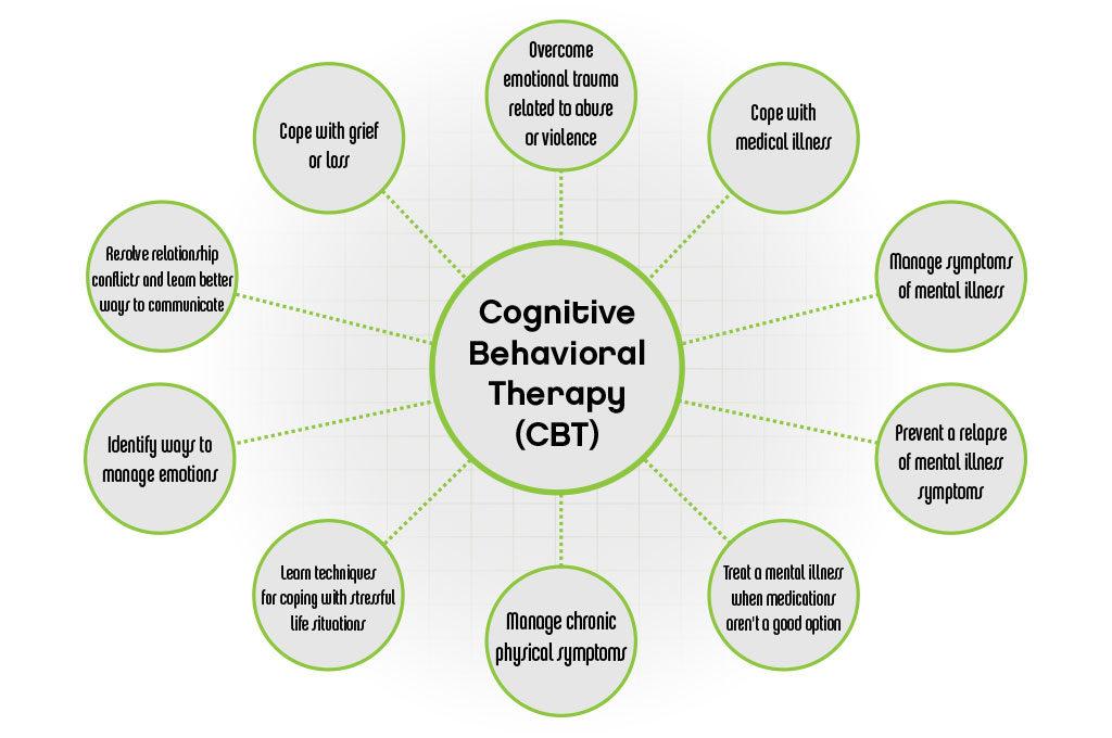 CognitiveBehavioralTherapy