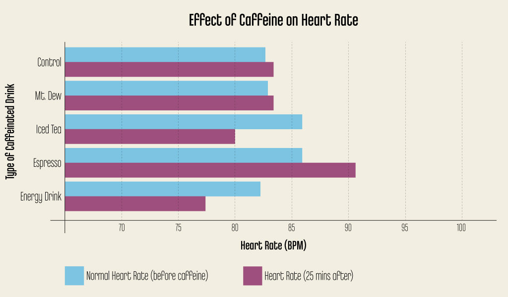 CaffeineEffect_HeartRate_1024x600px