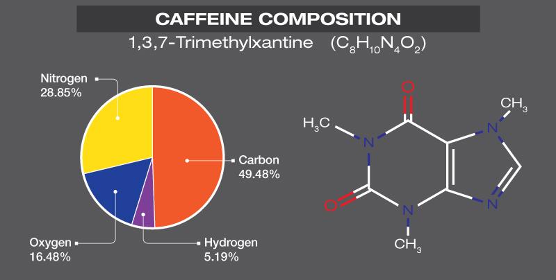 CaffeineComposition