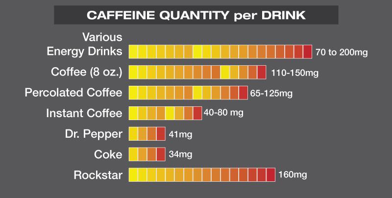 CaffeineQuantityperDrink
