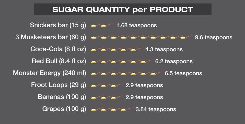 Energy Drinks - SugarQuantityinFoodList