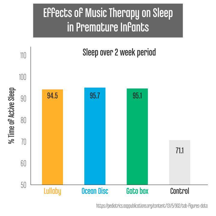 Can Music Help Me Sleep - EffectMusicTherapyToPrematureInfants