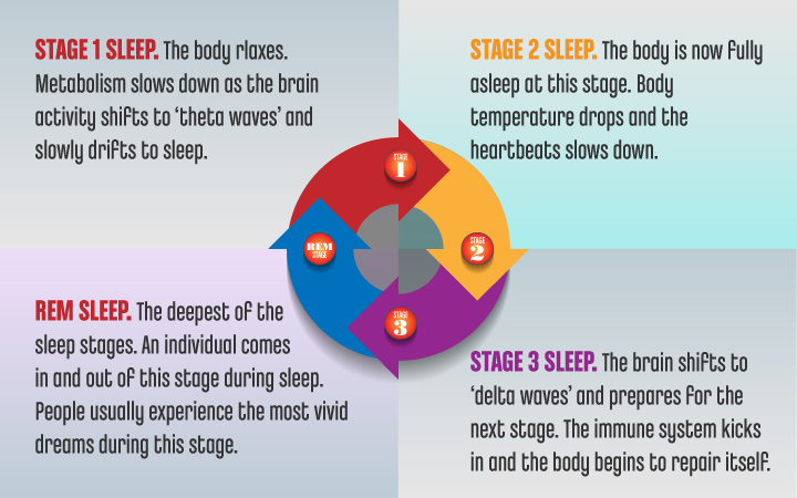 SleepStages