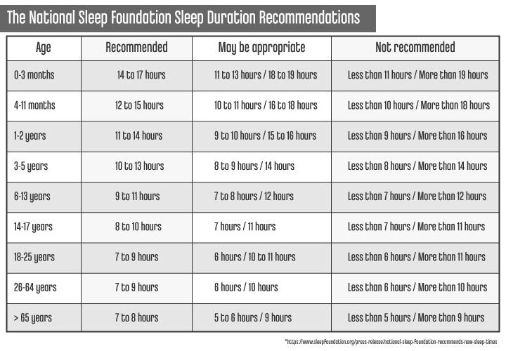 Best Time To Sleep_CircadianRhythmSleepRocommendations