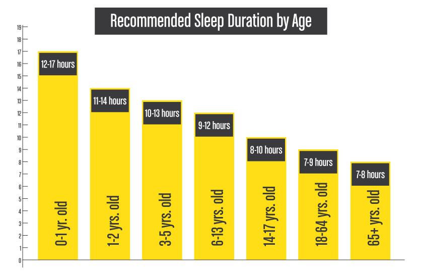 RecommendedSleepDuration