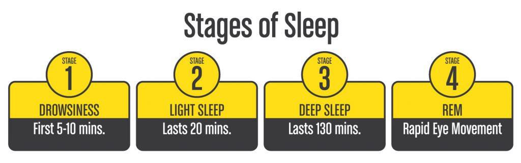 StagesOfSleep